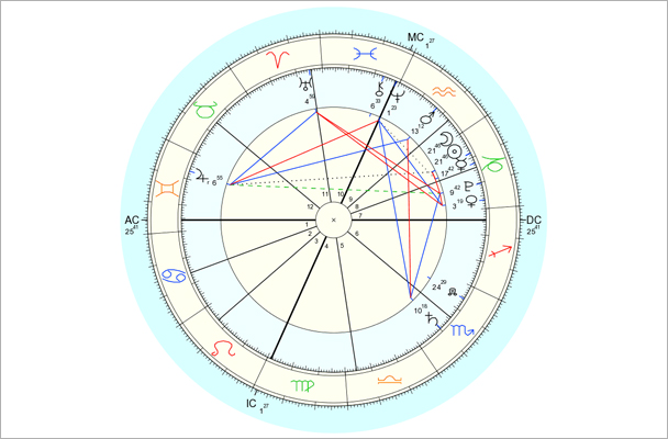 Data for chart above is 1/11/2013, 2:44 pm EST, New York, NY. Chart by Astro.com