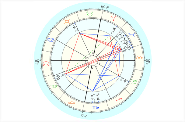 Data for chart above is 2/25/2013, 3:26 pm EST, New York, NY. Chart by Astro.com.