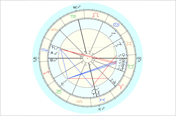 Data for chart above is 5/9/2013, 8:27 pm EDT, New York, NY. Chart by Astro.com.
