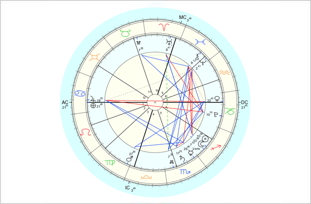 Data for chart above is 12/2/2013, 7:22 pm EST, New York, NY. Chart by Astro.com.