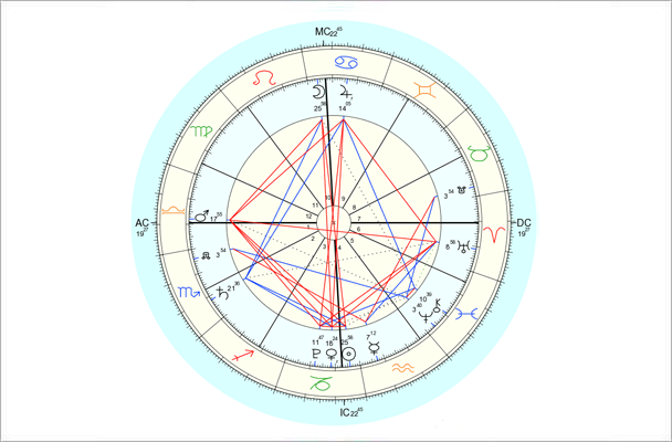 Data for chart above is 1/15/2014, 11:52 pm EST, New York, NY. Chart by Astro.com.