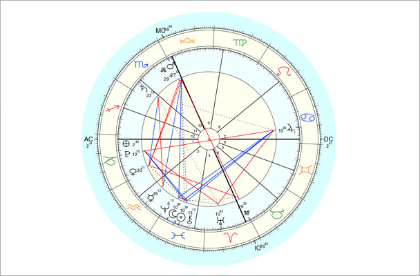 Data for chart above is 3/1/2014, 2:59 am EST, New York, NY. Chart by Astro.com.