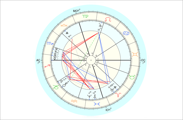 Data for chart above is 11/22/2014, 7:32 am EST, New York, NY. Chart by Astro.com.