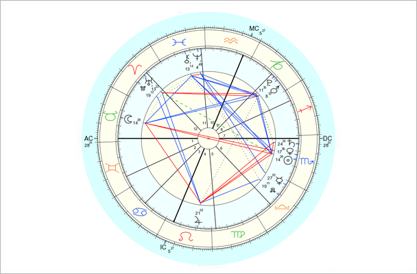 Data for chart above is 11/6/2014, 5:23 pm EST, New York, NY. Chart by Astro.com.