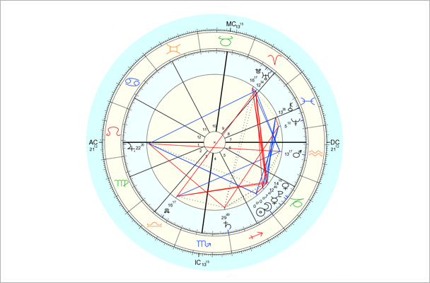December 2014 Empowering Astrology