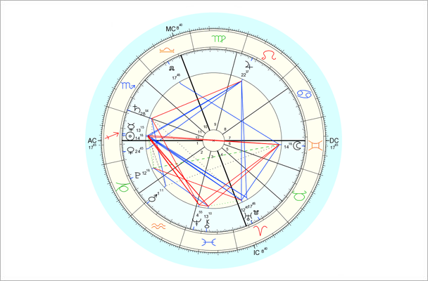 Data for chart above is 12/6/2014, 7:27 am EST, New York, NY. Chart by Astro.com.