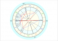 Data for chart above is 1/20/2015, 8:14 am EST, New York, NY. Chart by Astro.com.