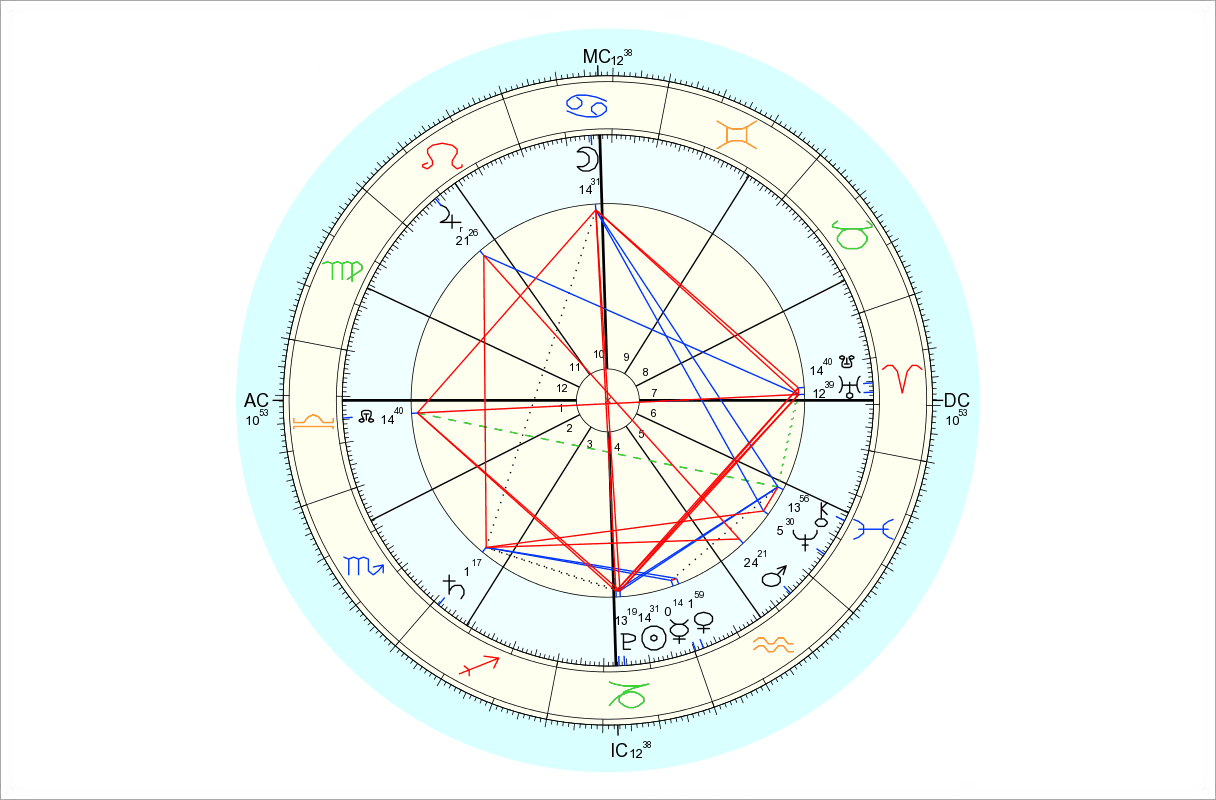 Data for chart above is 1/4/2015, 11:53 pm EST, New York, NY. Chart by Astro.com.