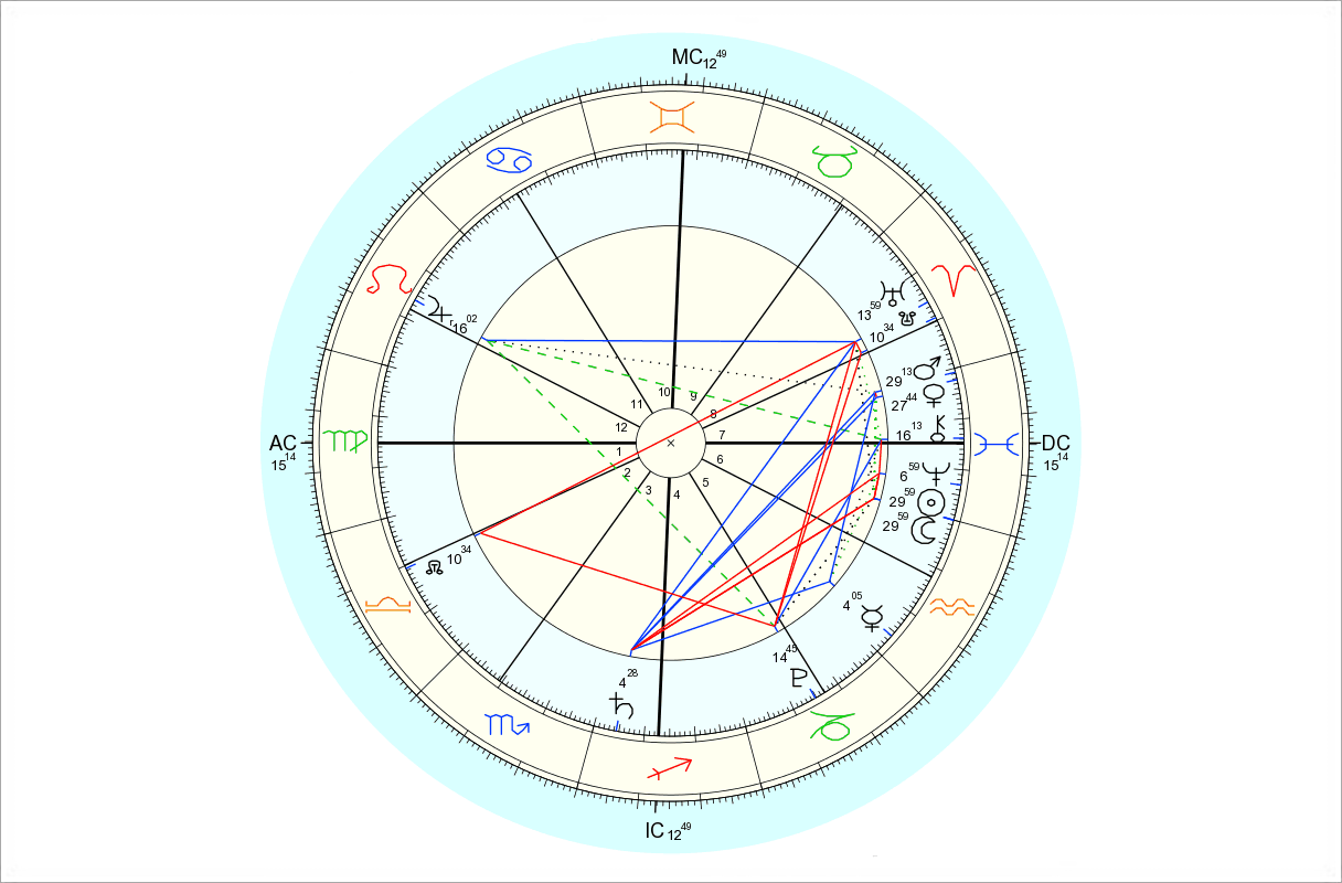Data for chart above is 2/18/2015, 6:47 pm EST, New York, NY. Chart by Astro.com.