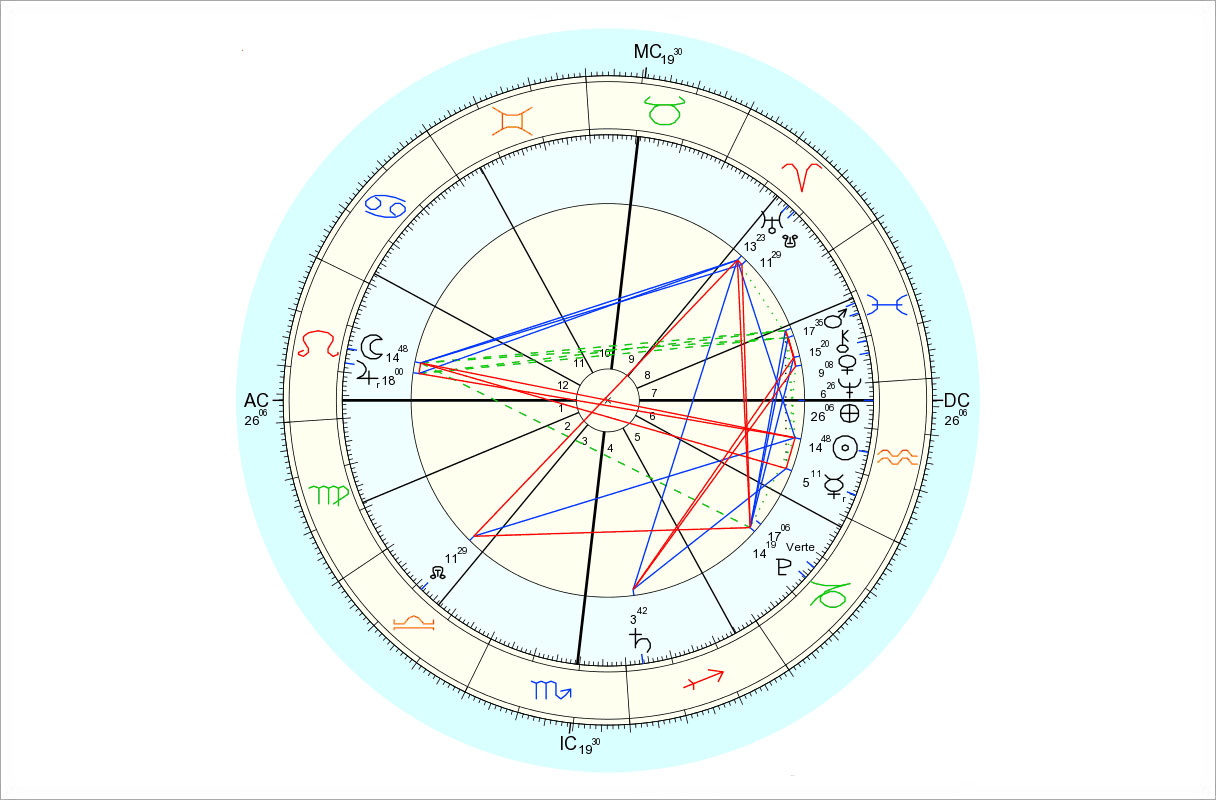 Data for chart above is 2/3/2015, 6:09 pm EST, New York, NY. Chart by Astro.com.