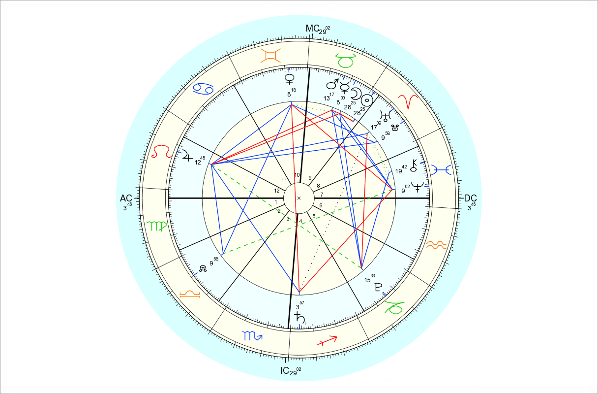 Data for chart above is 4/18/2015, 2:57 pm EDT, New York, NY. Chart by Astro.com.