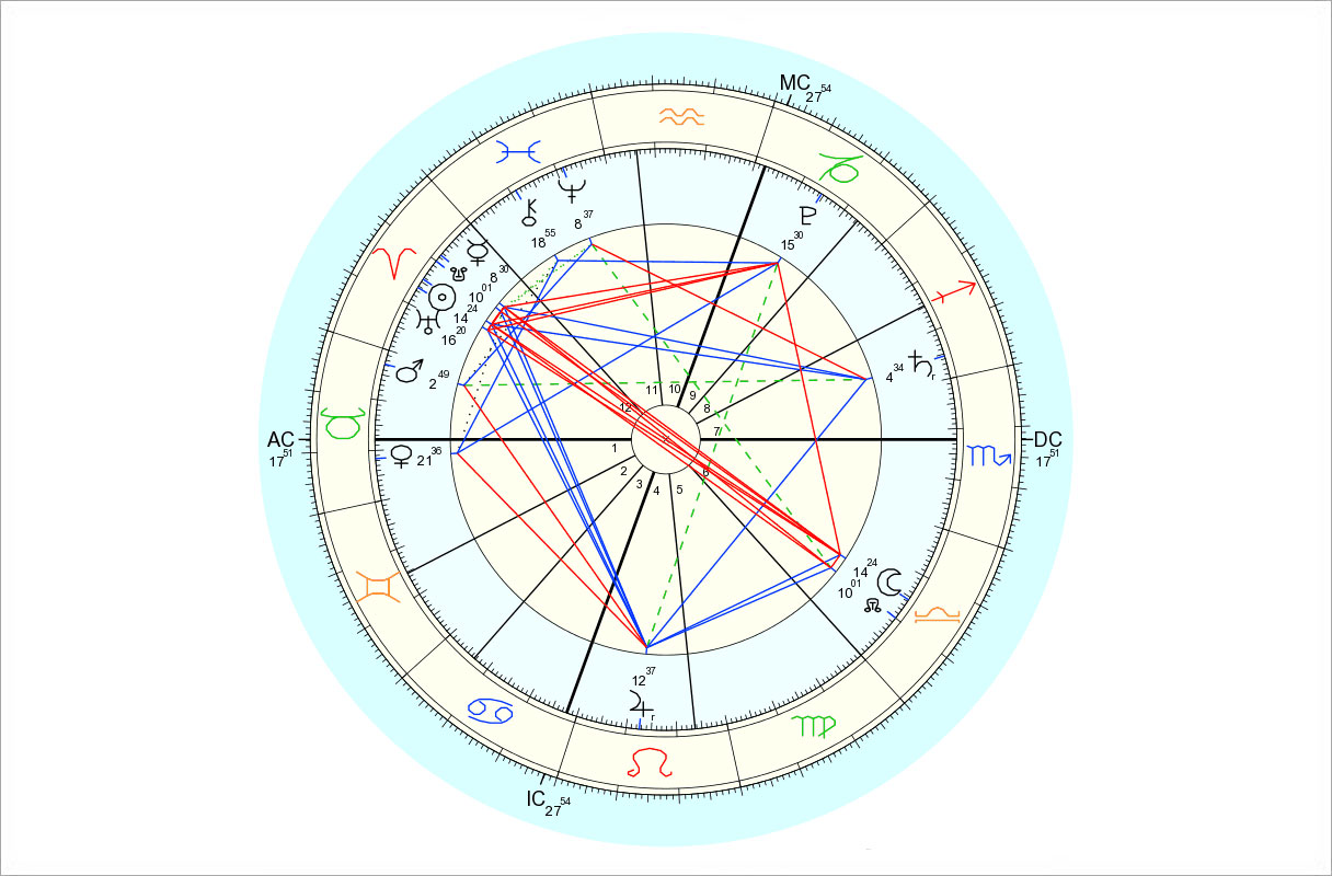 Data for chart above is 4/4/2015, 8:06 am EDT, New York, NY. Chart by Astro.com.