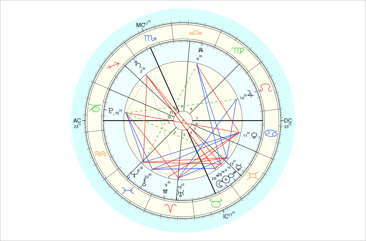 Data for chart above is 5/18/2015, 12:13 am EDT, New York, NY. Chart by Astro.com.