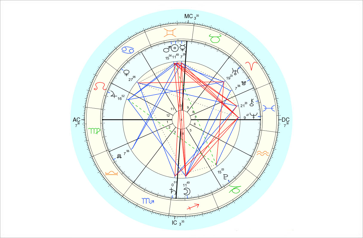 Data for chart above is 6/2/2015, 12:19 pm EDT, New York, NY. Chart by Astro.com.