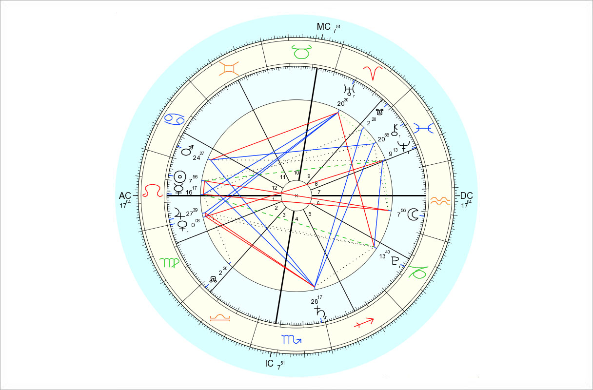 Data for chart above is 7/31/2015, 6:43 am EDT, New York, NY. Chart by Astro.com.