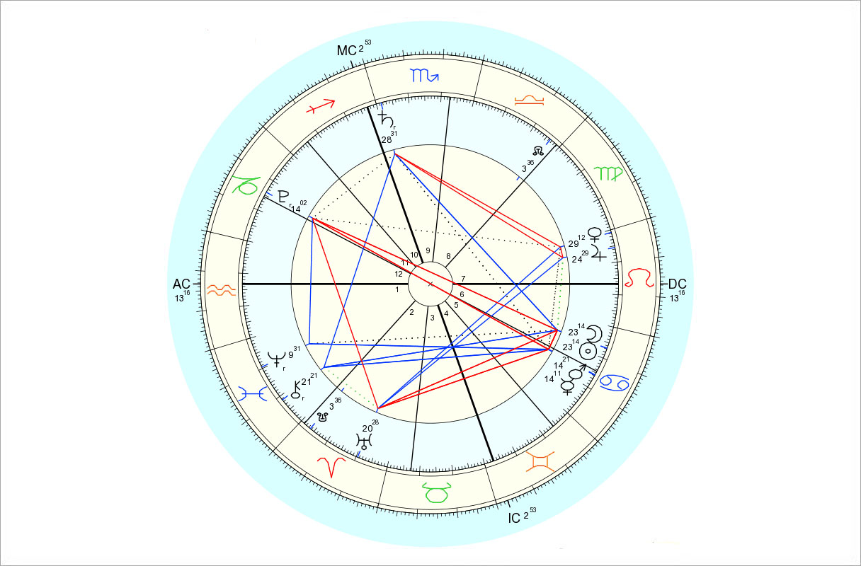 Data for chart above is 7/15/2015, 9:25 pm EDT, New York, NY. Chart by Astro.com.