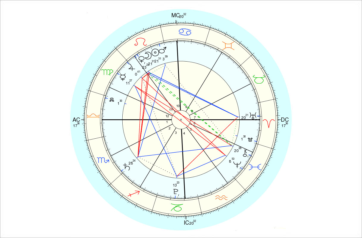 Data for chart above is 8/14/2015, 10:54 am EDT, New York, NY. Chart by Astro.com.