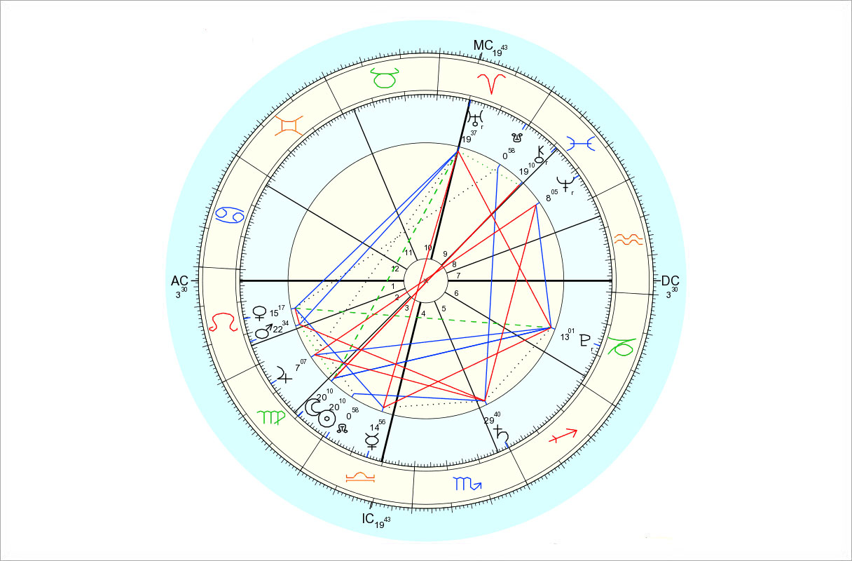 Data for chart above is 9/13/2015, 2:41 am EDT, New York, NY. Chart by Astro.com.