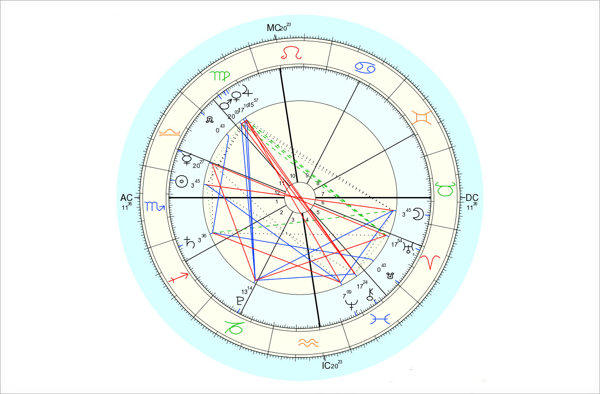 Data for chart above is 10/27/2015, 8:05 am EDT, New York, NY. Chart by Astro.com.