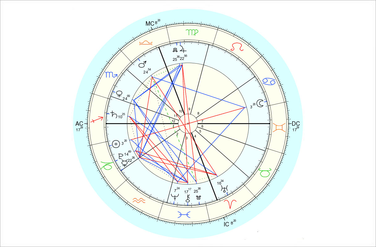 Data for chart above is 12/25/2015, 6:12 am EDT, New York, NY. Chart by Astro.com.