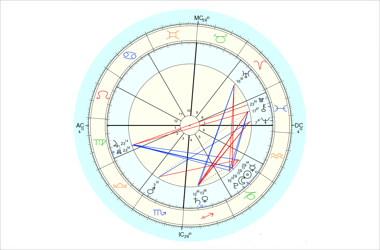 Data for chart above is 1/9/2016, 8:30 pm EST, New York, NY. Chart by Astro.com.