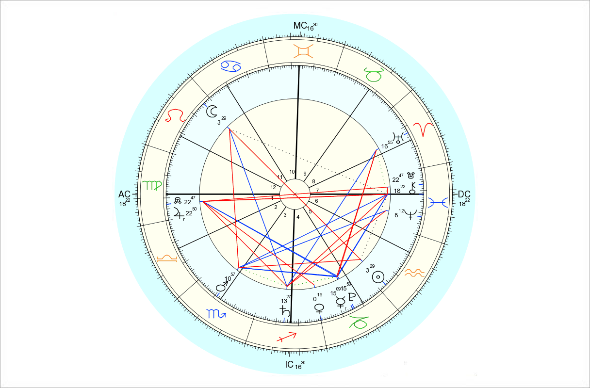 Data for chart above is 1/23/2016, 8:46 pm EST, New York, NY. Chart by Astro.com.