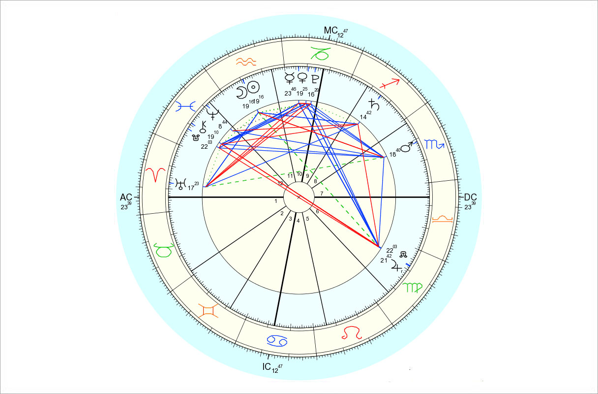 Data for chart above is 2/8/2016, 9:39 am EST, New York, NY. Chart by Astro.com.