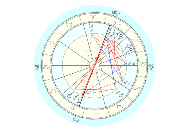 Data for chart above is 2/22/2016, 1:20 pm EST, New York, NY. Chart by Astro.com.