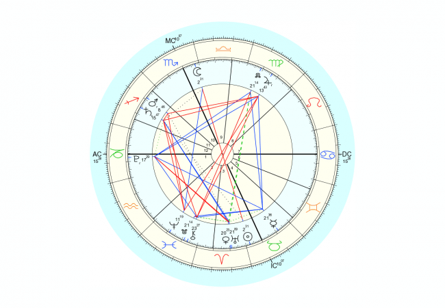 Data for chart above is 4/22/2016, 1:24 am EST, New York, NY. Chart by Astro.com.