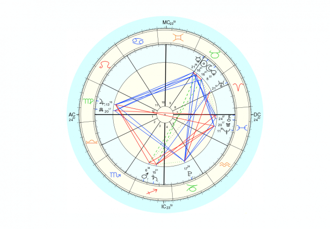 Data for chart above is 5/6/2016, 3:29 pm EST, New York, NY. Chart by Astro.com.