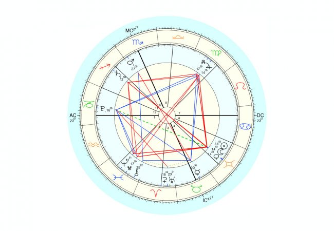 Data for chart above is 6/4/2016, 10:59 pm EST, New York, NY. Chart by Astro.com.
