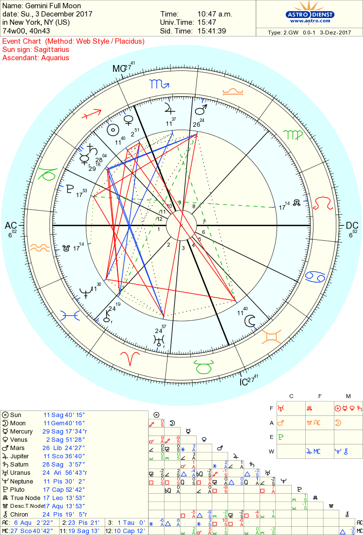 Gemini full moon the truth within empowering astrology the chart of the gemini full moon nvjuhfo Gallery